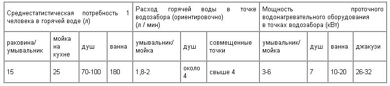 ульяновская область нормы расхода холодной воды в больницах стулья наличии Цель: